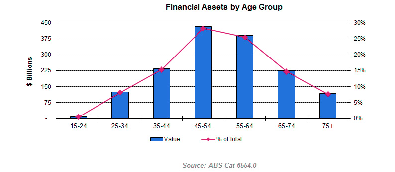 Financial assets of baby boomers